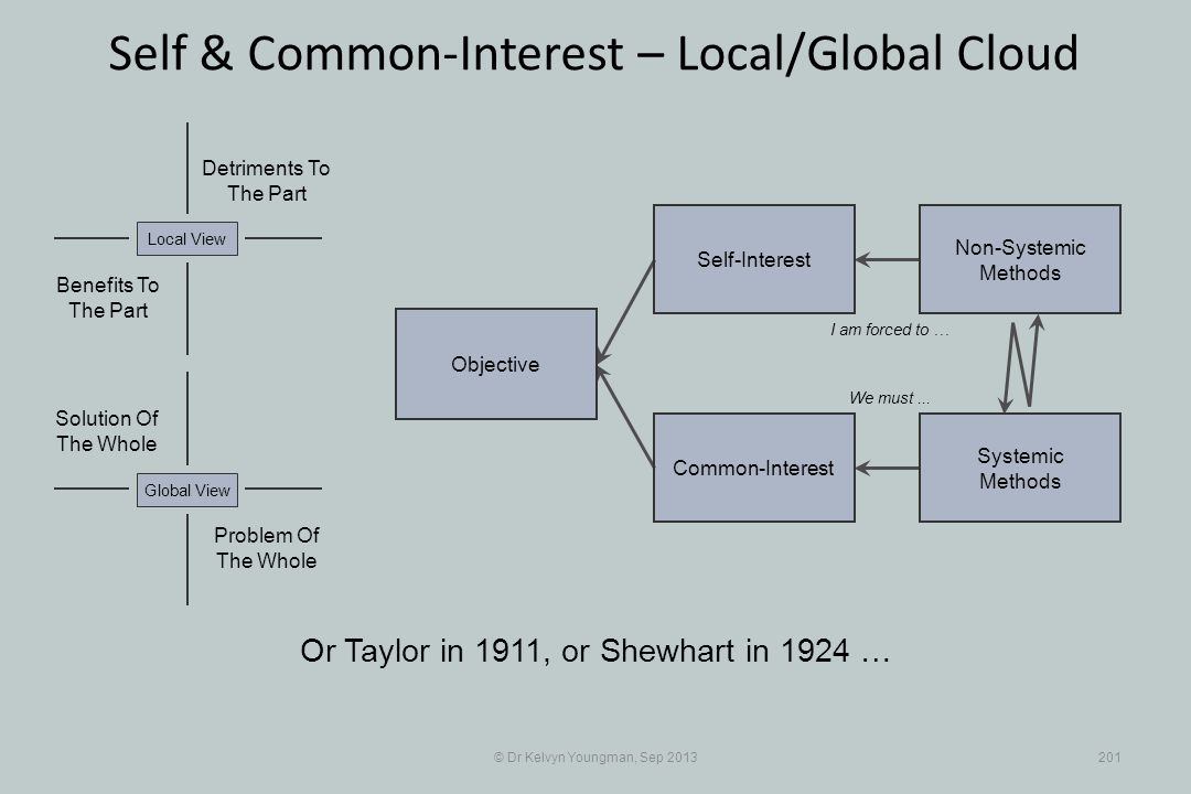 © Dr Kelvyn Youngman, Sep 2013201 Self & Common-Interest – Local/Global Cloud Objective Common-Interest Self-Interest Non-Systemic Methods Systemic Me