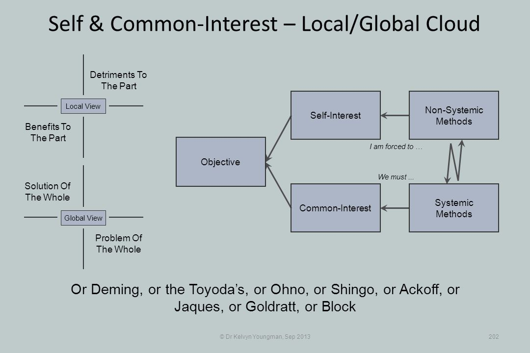 © Dr Kelvyn Youngman, Sep 2013202 Self & Common-Interest – Local/Global Cloud Objective Common-Interest Self-Interest Non-Systemic Methods Systemic Methods Or Deming, or the Toyodas, or Ohno, or Shingo, or Ackoff, or Jaques, or Goldratt, or Block I am forced to … We must...