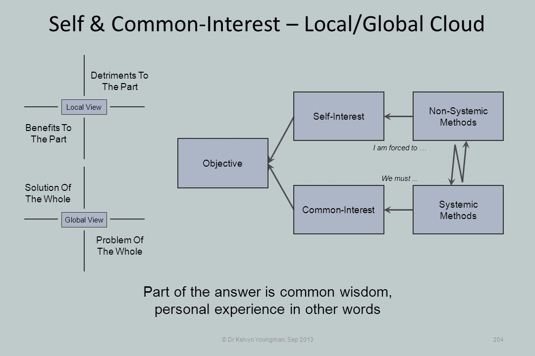 © Dr Kelvyn Youngman, Sep 2013204 Self & Common-Interest – Local/Global Cloud Objective Common-Interest Self-Interest Non-Systemic Methods Systemic Methods Problem Of The Whole Solution Of The Whole Detriments To The Part Benefits To The Part Local ViewGlobal View Part of the answer is common wisdom, personal experience in other words I am forced to … We must...