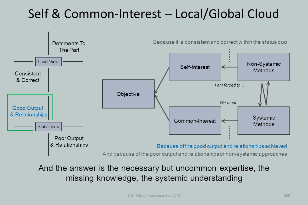 © Dr Kelvyn Youngman, Sep 2013209 Self & Common-Interest – Local/Global Cloud Objective Common-Interest Self-Interest Non-Systemic Methods Systemic Methods Poor Output & Relationships Good Output & Relationships Detriments To The Part Consistent & Correct Global View And the answer is the necessary but uncommon expertise, the missing knowledge, the systemic understanding I am forced to … Local View We must...