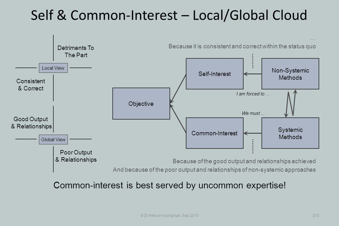 © Dr Kelvyn Youngman, Sep 2013210 Self & Common-Interest – Local/Global Cloud Objective Common-Interest Self-Interest Non-Systemic Methods Systemic Me