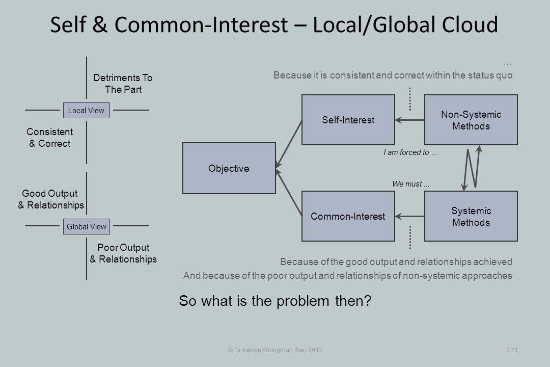 © Dr Kelvyn Youngman, Sep 2013211 Self & Common-Interest – Local/Global Cloud Objective Common-Interest Self-Interest Non-Systemic Methods Systemic Methods Poor Output & Relationships Good Output & Relationships Detriments To The Part Consistent & Correct So what is the problem then.