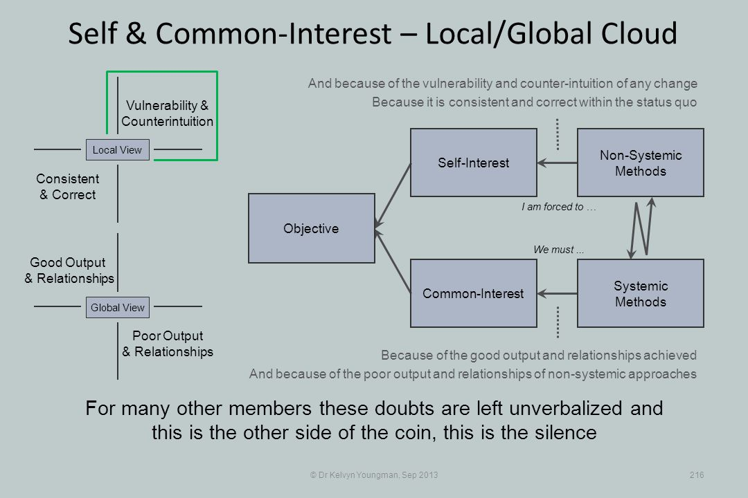 © Dr Kelvyn Youngman, Sep 2013216 Self & Common-Interest – Local/Global Cloud Objective Common-Interest Self-Interest Non-Systemic Methods Systemic Me