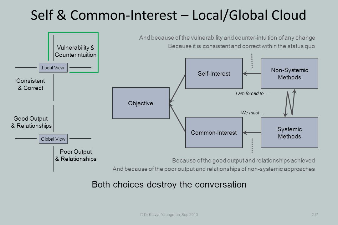 © Dr Kelvyn Youngman, Sep 2013217 Self & Common-Interest – Local/Global Cloud Objective Common-Interest Self-Interest Non-Systemic Methods Systemic Methods Poor Output & Relationships Good Output & Relationships Vulnerability & Counterintuition Consistent & Correct Both choices destroy the conversation I am forced to … Local ViewGlobal View We must...