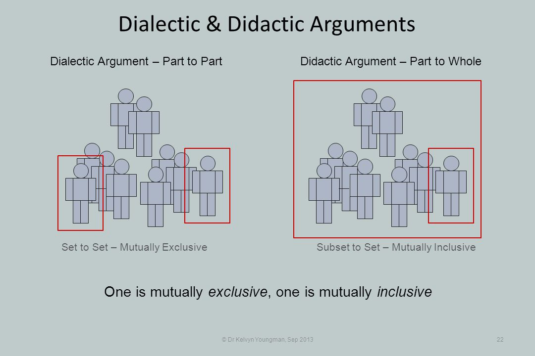 Set to Set – Mutually Exclusive © Dr Kelvyn Youngman, Sep 201322 Dialectic & Didactic Arguments Subset to Set – Mutually Inclusive Dialectic Argument – Part to PartDidactic Argument – Part to Whole One is mutually exclusive, one is mutually inclusive