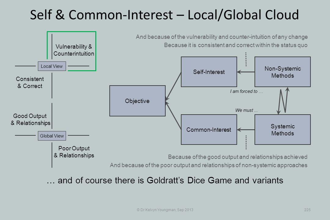 © Dr Kelvyn Youngman, Sep 2013225 Self & Common-Interest – Local/Global Cloud Objective Common-Interest Self-Interest Non-Systemic Methods Systemic Me