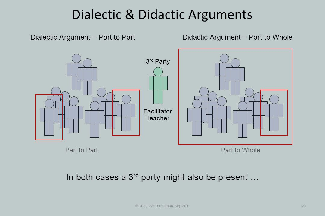 Part to Part © Dr Kelvyn Youngman, Sep 201323 Dialectic & Didactic Arguments Part to Whole Dialectic Argument – Part to PartDidactic Argument – Part to Whole 3 rd Party Facilitator Teacher In both cases a 3 rd party might also be present …