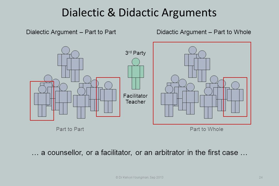 Part to Part © Dr Kelvyn Youngman, Sep 201324 Dialectic & Didactic Arguments Part to Whole Dialectic Argument – Part to PartDidactic Argument – Part t