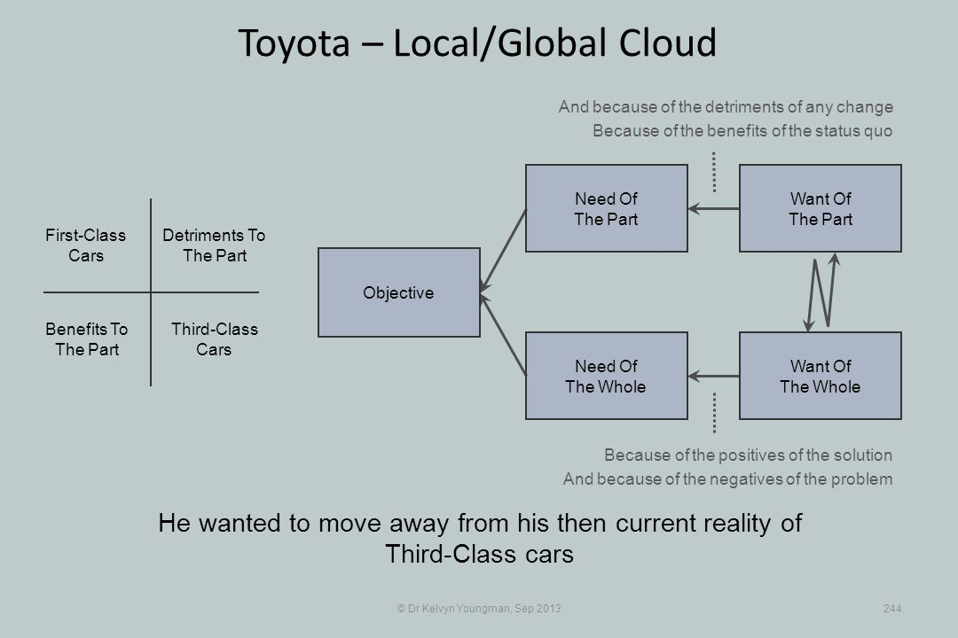 © Dr Kelvyn Youngman, Sep 2013244 Toyota – Local/Global Cloud He wanted to move away from his then current reality of Third-Class cars Objective Need