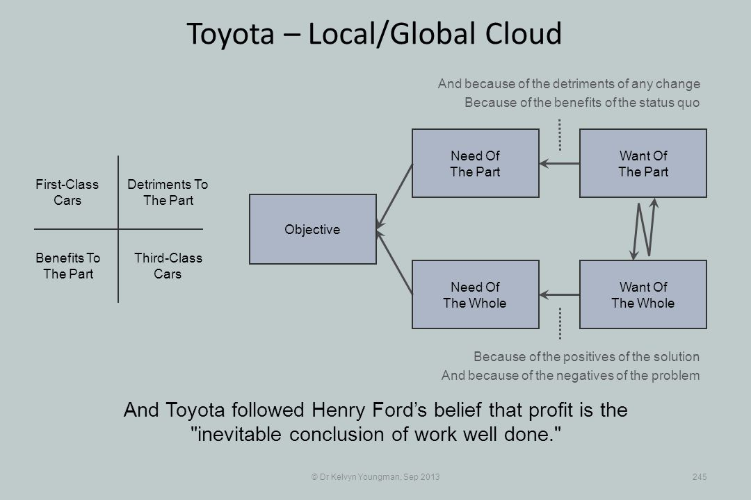 © Dr Kelvyn Youngman, Sep 2013245 Toyota – Local/Global Cloud And Toyota followed Henry Fords belief that profit is the inevitable conclusion of work well done. Objective Need Of The Whole Need Of The Part Want Of The Part Want Of The Whole Third-Class Cars First-Class Cars Detriments To The Part Benefits To The Part And because of the detriments of any change Because of the benefits of the status quo Because of the positives of the solution And because of the negatives of the problem