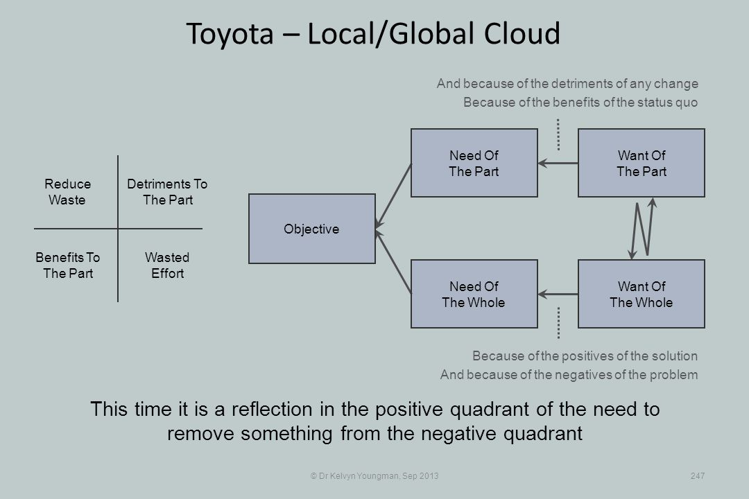 © Dr Kelvyn Youngman, Sep 2013247 Toyota – Local/Global Cloud This time it is a reflection in the positive quadrant of the need to remove something from the negative quadrant Objective Need Of The Whole Need Of The Part Want Of The Part Want Of The Whole Wasted Effort Reduce Waste Detriments To The Part Benefits To The Part And because of the detriments of any change Because of the benefits of the status quo Because of the positives of the solution And because of the negatives of the problem