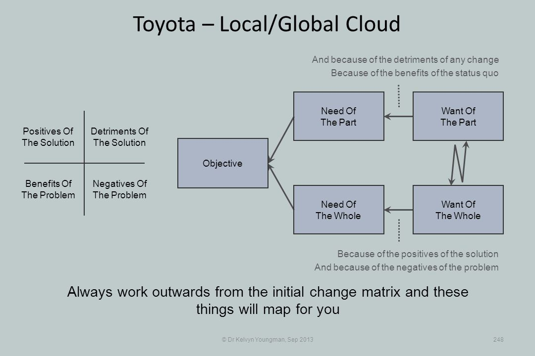 © Dr Kelvyn Youngman, Sep 2013248 Toyota – Local/Global Cloud Always work outwards from the initial change matrix and these things will map for you Objective Need Of The Whole Need Of The Part Want Of The Part Want Of The Whole Negatives Of The Problem Positives Of The Solution Detriments Of The Solution Benefits Of The Problem And because of the detriments of any change Because of the benefits of the status quo Because of the positives of the solution And because of the negatives of the problem