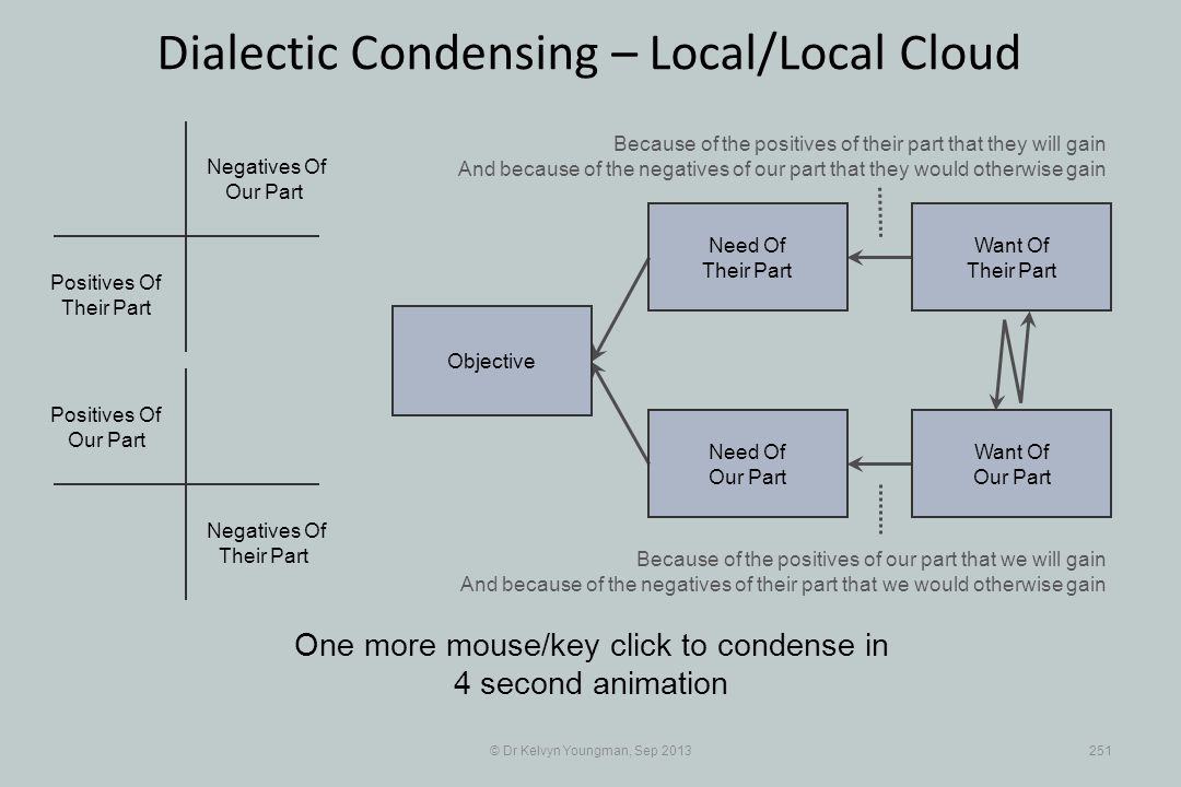 © Dr Kelvyn Youngman, Sep 2013251 Dialectic Condensing – Local/Local Cloud One more mouse/key click to condense in 4 second animation Objective Need O