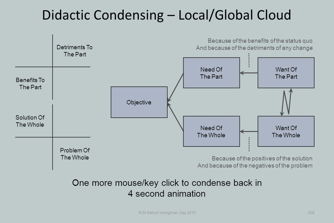 © Dr Kelvyn Youngman, Sep 2013256 Didactic Condensing – Local/Global Cloud One more mouse/key click to condense back in 4 second animation Objective N