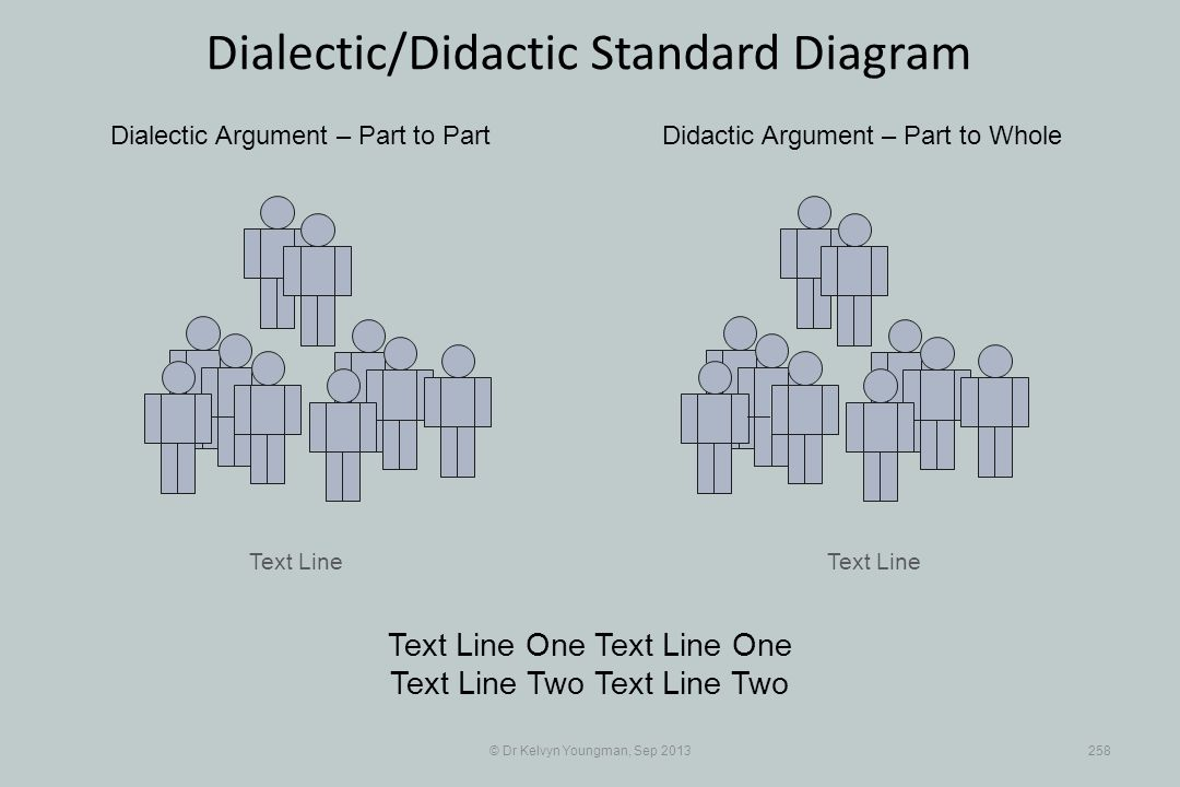 Text Line © Dr Kelvyn Youngman, Sep 2013258 Dialectic/Didactic Standard Diagram Text Line Dialectic Argument – Part to PartDidactic Argument – Part to Whole Text Line One Text Line Two