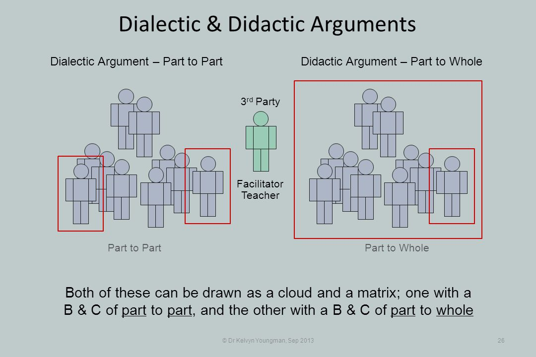 Part to Part © Dr Kelvyn Youngman, Sep 201326 Dialectic & Didactic Arguments Part to Whole Dialectic Argument – Part to PartDidactic Argument – Part t