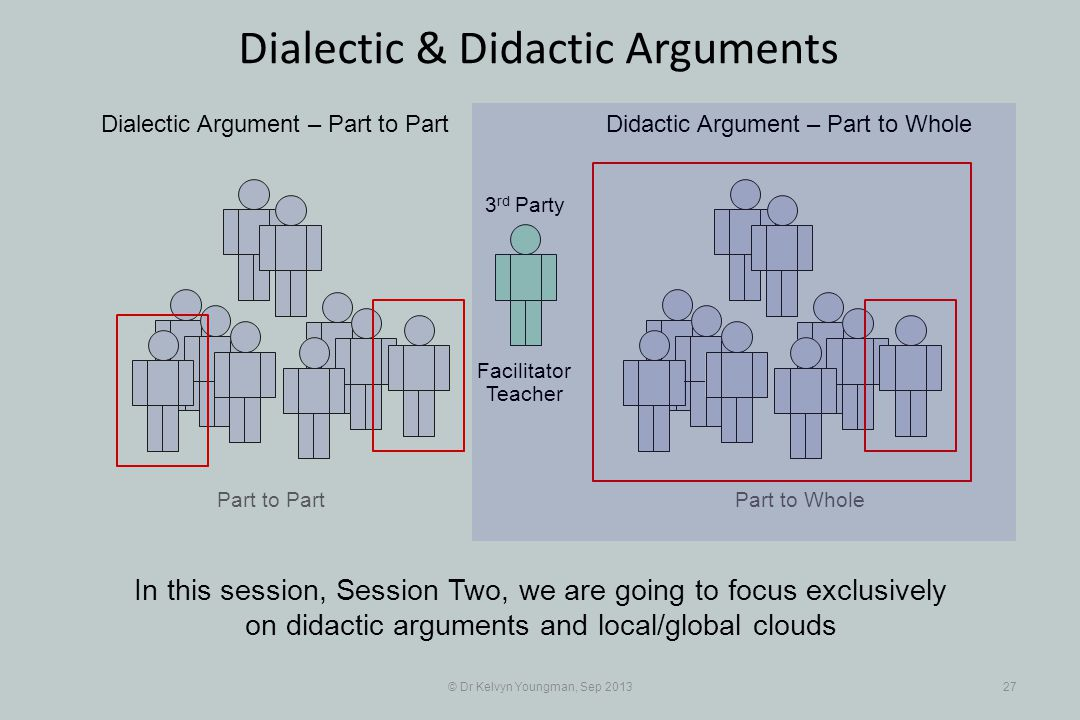Part to Part © Dr Kelvyn Youngman, Sep 201327 Dialectic & Didactic Arguments Part to Whole Dialectic Argument – Part to PartDidactic Argument – Part to Whole 3 rd Party Facilitator Teacher In this session, Session Two, we are going to focus exclusively on didactic arguments and local/global clouds