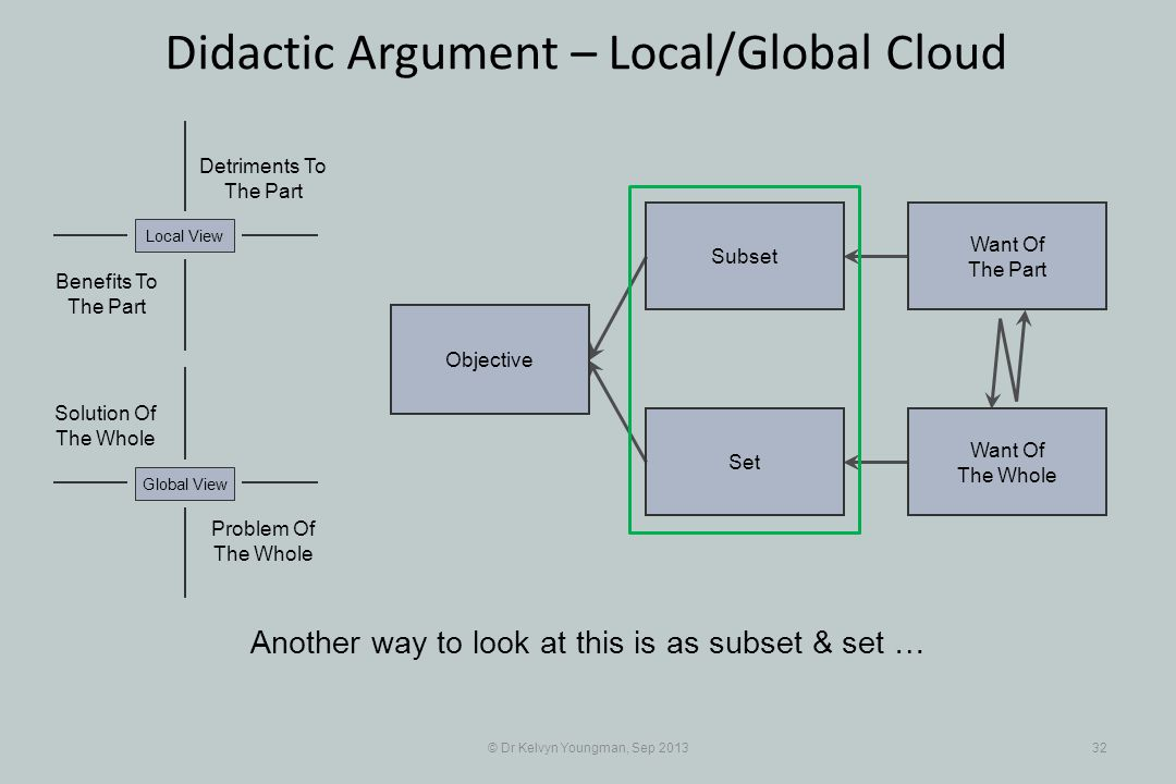 © Dr Kelvyn Youngman, Sep 201332 Didactic Argument – Local/Global Cloud Objective Set Subset Want Of The Part Want Of The Whole Problem Of The Whole Solution Of The Whole Detriments To The Part Benefits To The Part Local ViewGlobal View Another way to look at this is as subset & set …