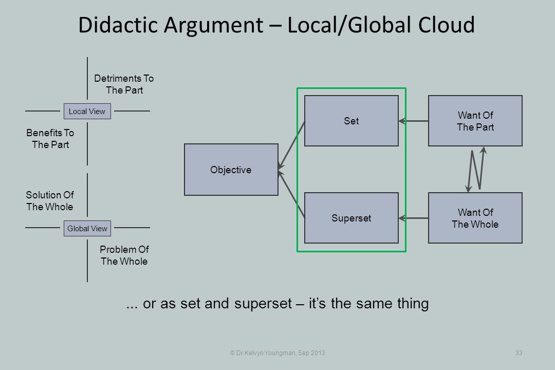 © Dr Kelvyn Youngman, Sep 201333 Didactic Argument – Local/Global Cloud Objective Superset Set Want Of The Part Want Of The Whole Problem Of The Whole Solution Of The Whole Detriments To The Part Benefits To The Part Local ViewGlobal View...