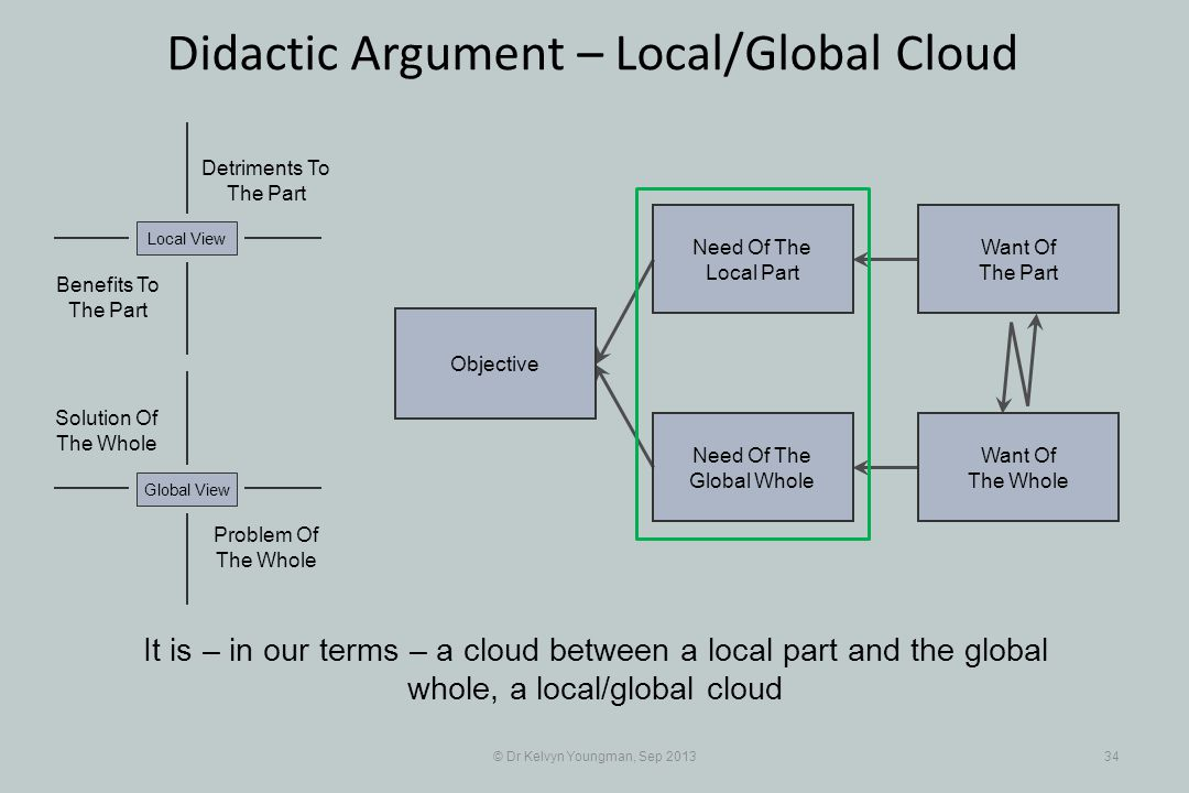 © Dr Kelvyn Youngman, Sep 201334 Didactic Argument – Local/Global Cloud Objective Need Of The Global Whole Need Of The Local Part Want Of The Part Want Of The Whole Problem Of The Whole Solution Of The Whole Detriments To The Part Benefits To The Part Local ViewGlobal View It is – in our terms – a cloud between a local part and the global whole, a local/global cloud