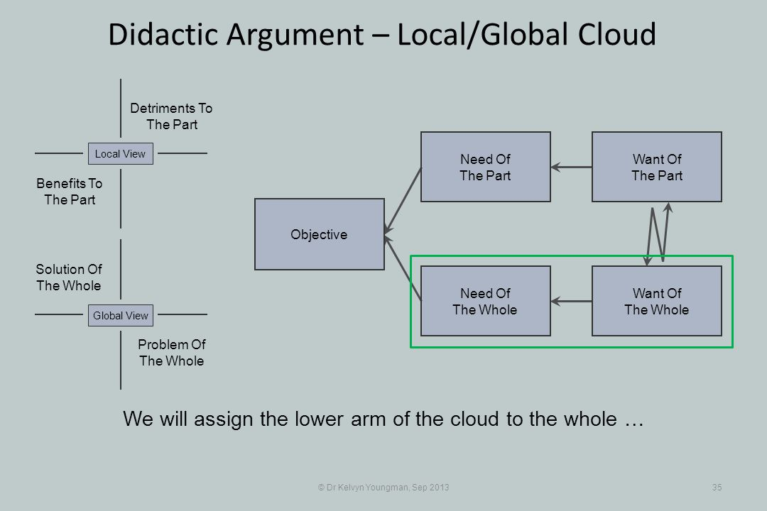 © Dr Kelvyn Youngman, Sep 201335 Didactic Argument – Local/Global Cloud Objective Need Of The Whole Need Of The Part Want Of The Part Want Of The Whol