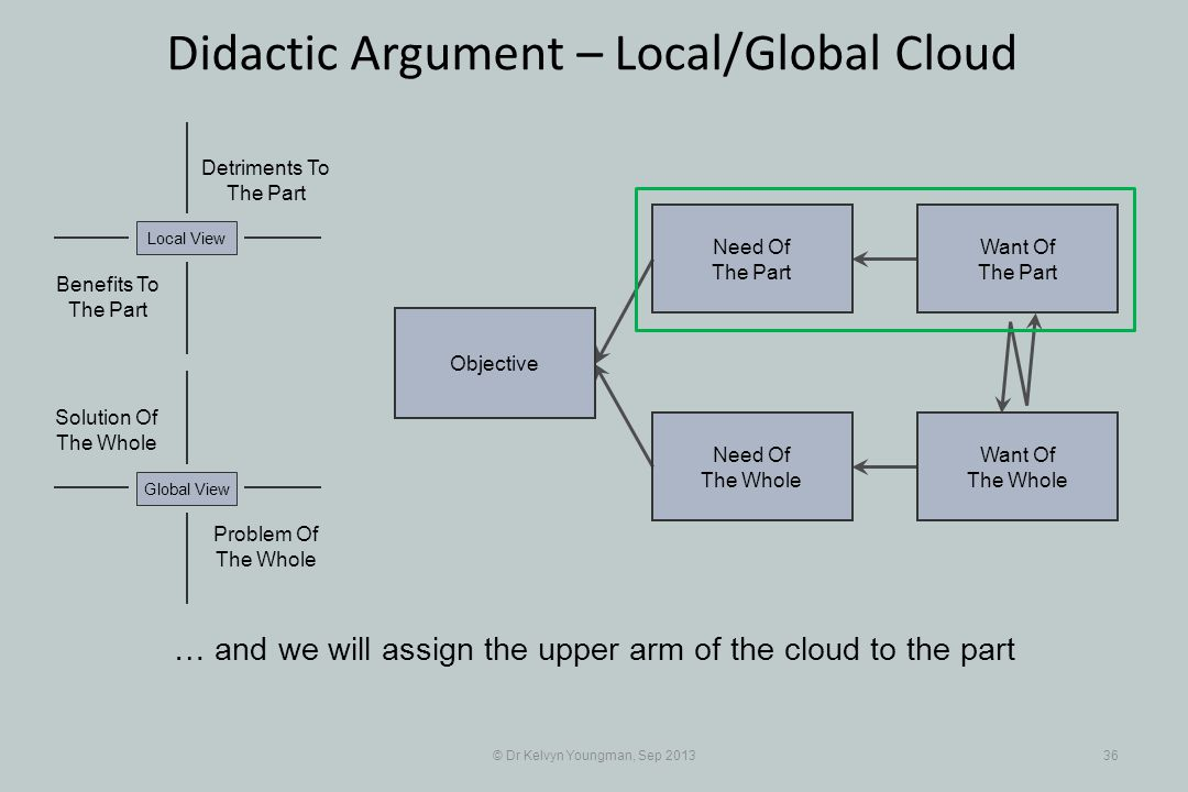 © Dr Kelvyn Youngman, Sep 201336 Didactic Argument – Local/Global Cloud Objective Need Of The Whole Need Of The Part Want Of The Part Want Of The Whole Problem Of The Whole Solution Of The Whole Detriments To The Part Benefits To The Part Local ViewGlobal View … and we will assign the upper arm of the cloud to the part