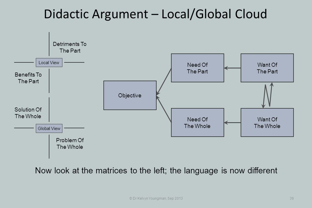 © Dr Kelvyn Youngman, Sep 201339 Didactic Argument – Local/Global Cloud Objective Need Of The Whole Need Of The Part Want Of The Part Want Of The Whole Problem Of The Whole Solution Of The Whole Detriments To The Part Benefits To The Part Local ViewGlobal View Now look at the matrices to the left; the language is now different
