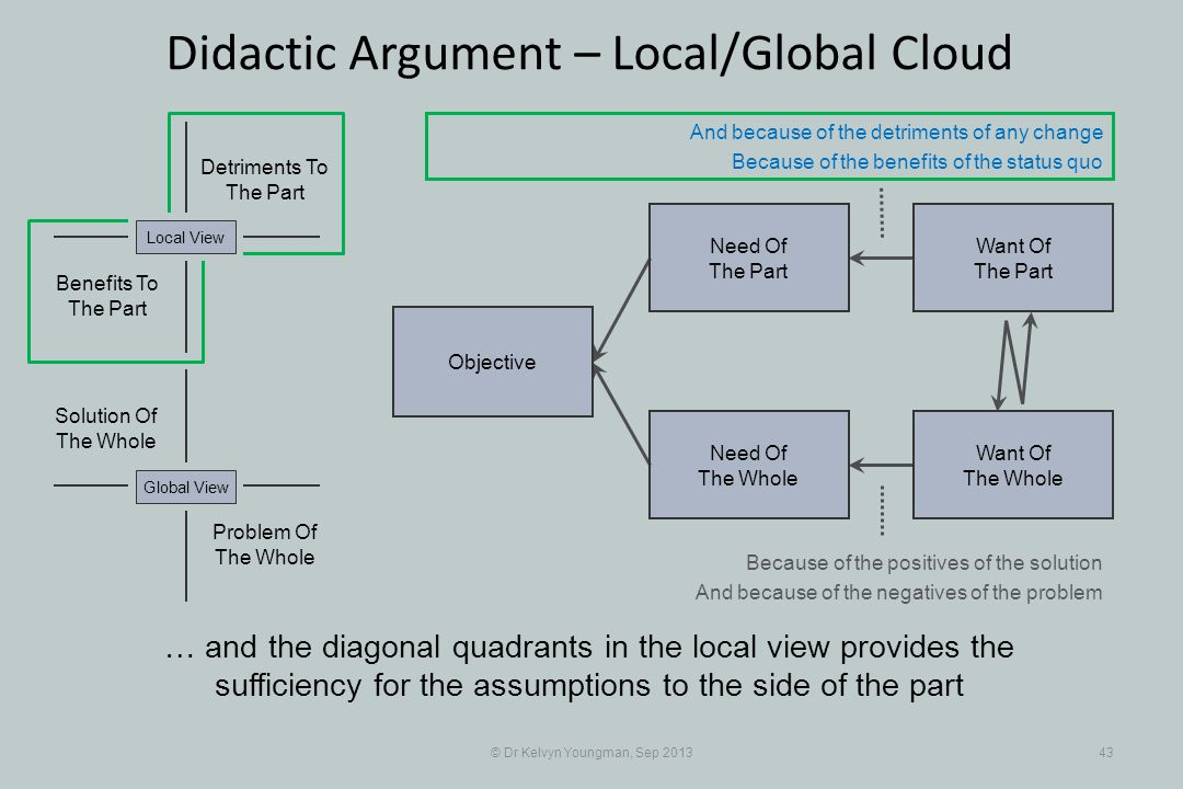© Dr Kelvyn Youngman, Sep 201343 Didactic Argument – Local/Global Cloud Objective Need Of The Whole Need Of The Part Want Of The Part Want Of The Whole Problem Of The Whole Solution Of The Whole Detriments To The Part Benefits To The Part Global ViewLocal View … and the diagonal quadrants in the local view provides the sufficiency for the assumptions to the side of the part And because of the detriments of any change Because of the benefits of the status quo Because of the positives of the solution And because of the negatives of the problem