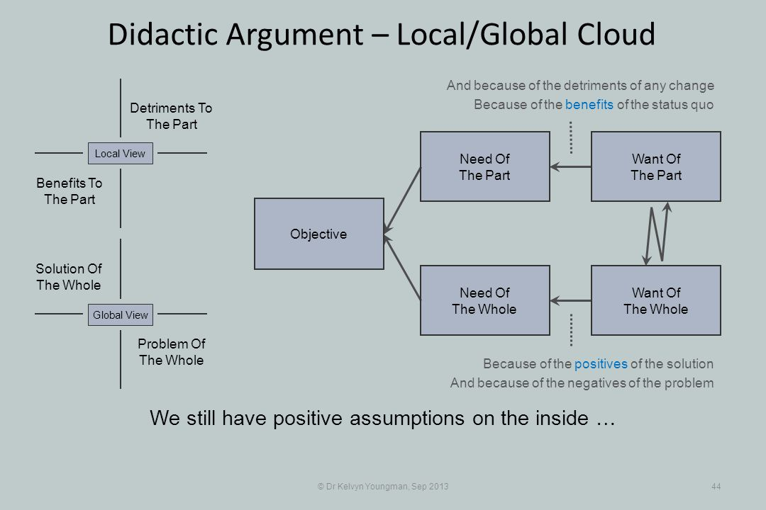 © Dr Kelvyn Youngman, Sep 201344 Didactic Argument – Local/Global Cloud We still have positive assumptions on the inside … Objective Need Of The Whole Need Of The Part Want Of The Part Want Of The Whole Problem Of The Whole Solution Of The Whole Detriments To The Part Benefits To The Part Local ViewGlobal View And because of the detriments of any change Because of the benefits of the status quo Because of the positives of the solution And because of the negatives of the problem