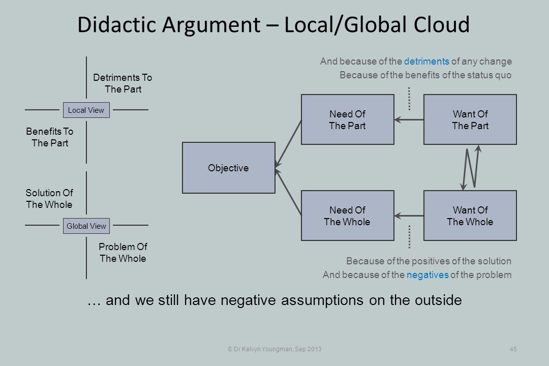 © Dr Kelvyn Youngman, Sep 201345 Didactic Argument – Local/Global Cloud … and we still have negative assumptions on the outside Objective Need Of The Whole Need Of The Part Want Of The Part Want Of The Whole Problem Of The Whole Solution Of The Whole Detriments To The Part Benefits To The Part Local ViewGlobal View And because of the detriments of any change Because of the benefits of the status quo Because of the positives of the solution And because of the negatives of the problem