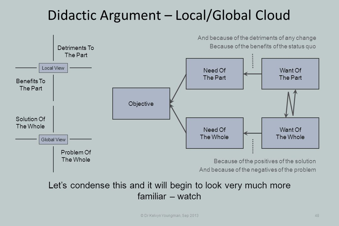 © Dr Kelvyn Youngman, Sep 201348 Didactic Argument – Local/Global Cloud Lets condense this and it will begin to look very much more familiar – watch O