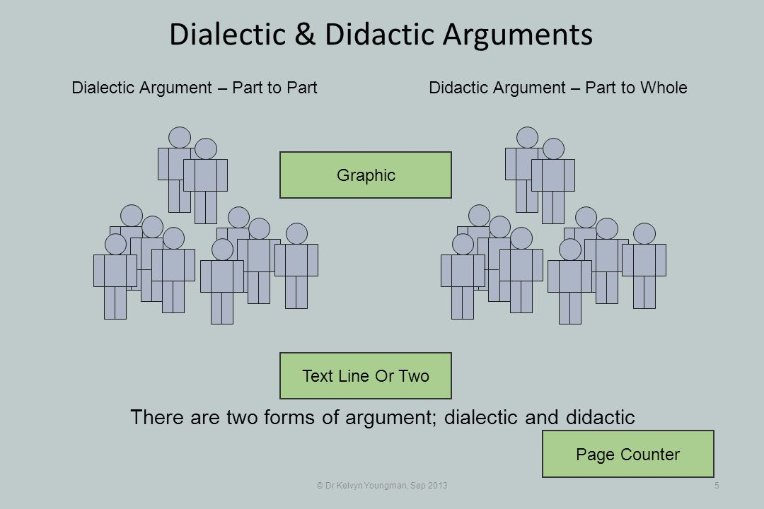 Text Line Or Two © Dr Kelvyn Youngman, Sep 20135 Dialectic & Didactic Arguments Dialectic Argument – Part to PartDidactic Argument – Part to Whole The