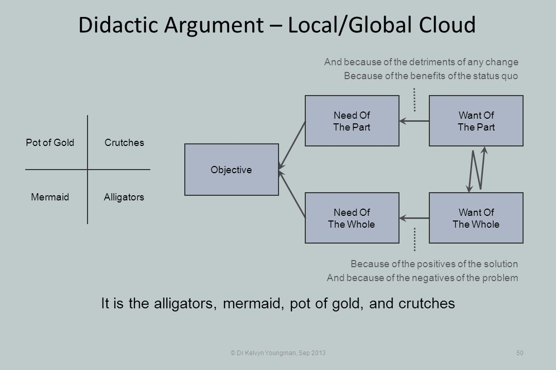 © Dr Kelvyn Youngman, Sep 201350 Didactic Argument – Local/Global Cloud It is the alligators, mermaid, pot of gold, and crutches Objective Need Of The