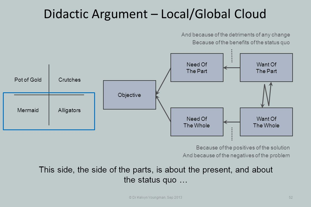 © Dr Kelvyn Youngman, Sep 201352 Didactic Argument – Local/Global Cloud This side, the side of the parts, is about the present, and about the status q