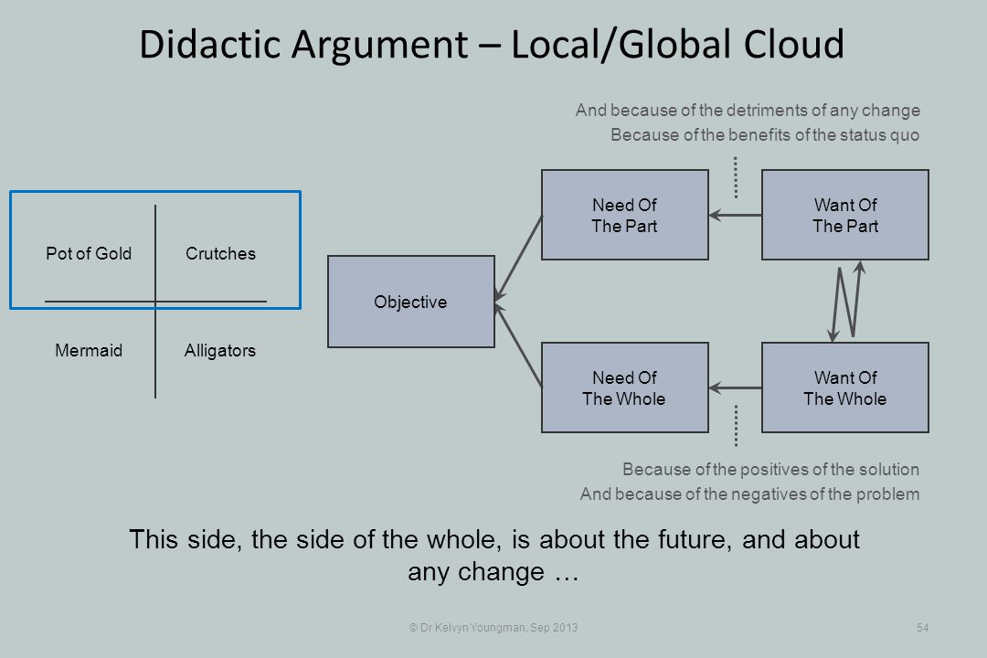 © Dr Kelvyn Youngman, Sep 201354 Didactic Argument – Local/Global Cloud This side, the side of the whole, is about the future, and about any change …