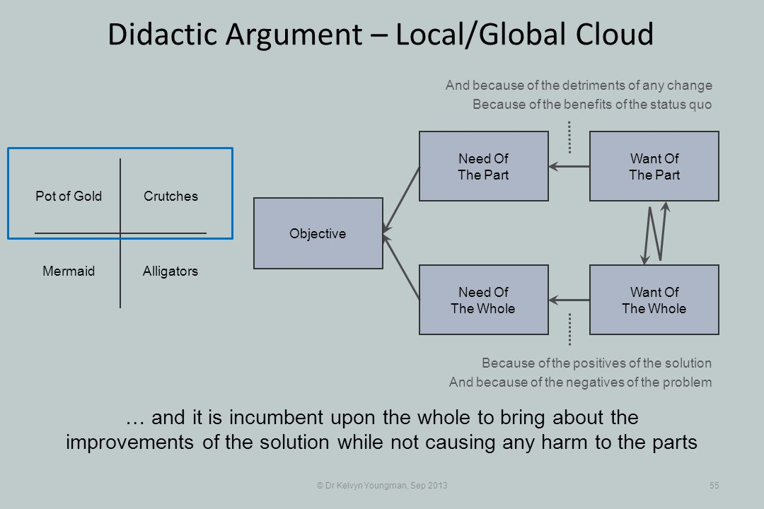 © Dr Kelvyn Youngman, Sep 201355 Didactic Argument – Local/Global Cloud … and it is incumbent upon the whole to bring about the improvements of the so