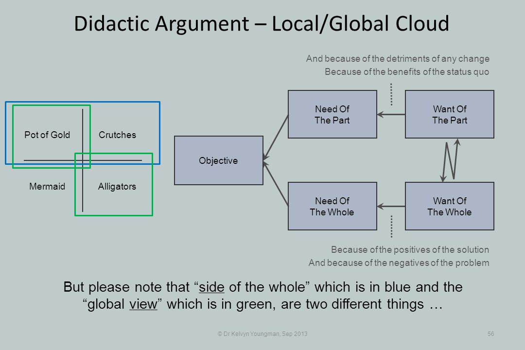 © Dr Kelvyn Youngman, Sep 201356 Didactic Argument – Local/Global Cloud Objective Need Of The Whole Need Of The Part Want Of The Part Want Of The Whol
