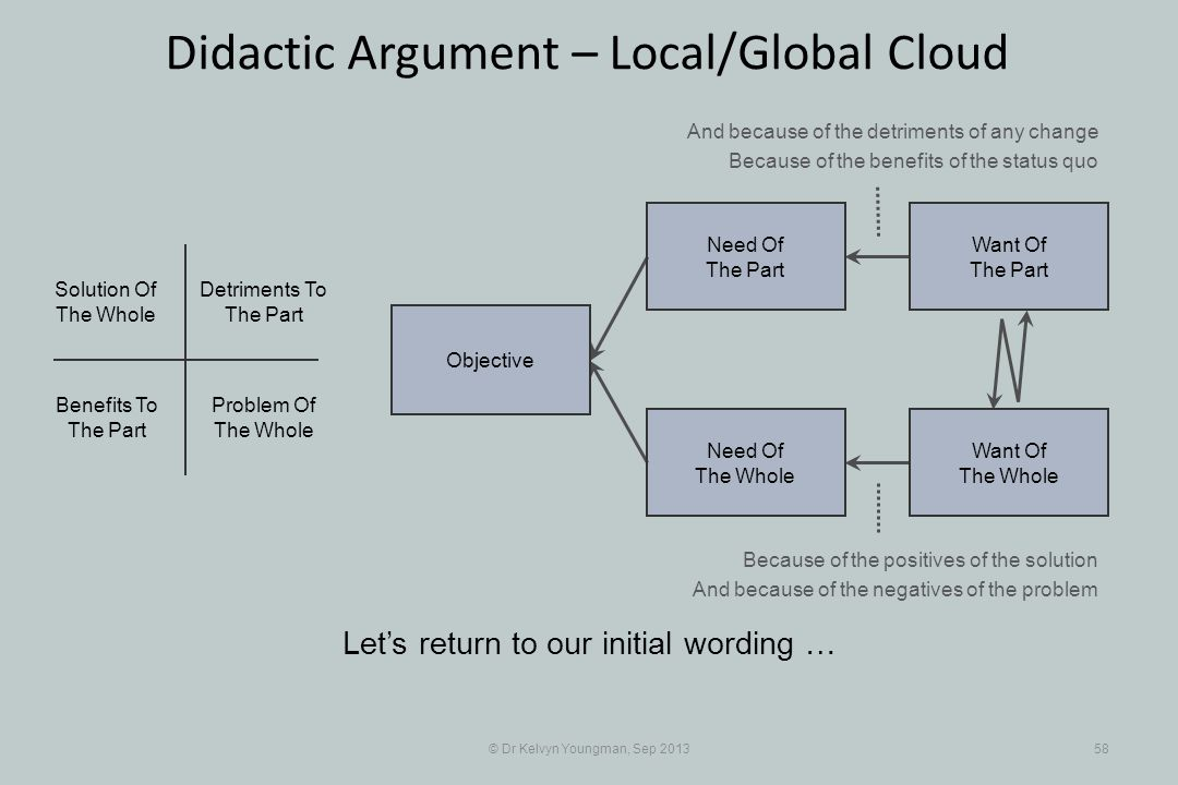 © Dr Kelvyn Youngman, Sep 201358 Didactic Argument – Local/Global Cloud Lets return to our initial wording … Objective Need Of The Whole Need Of The P