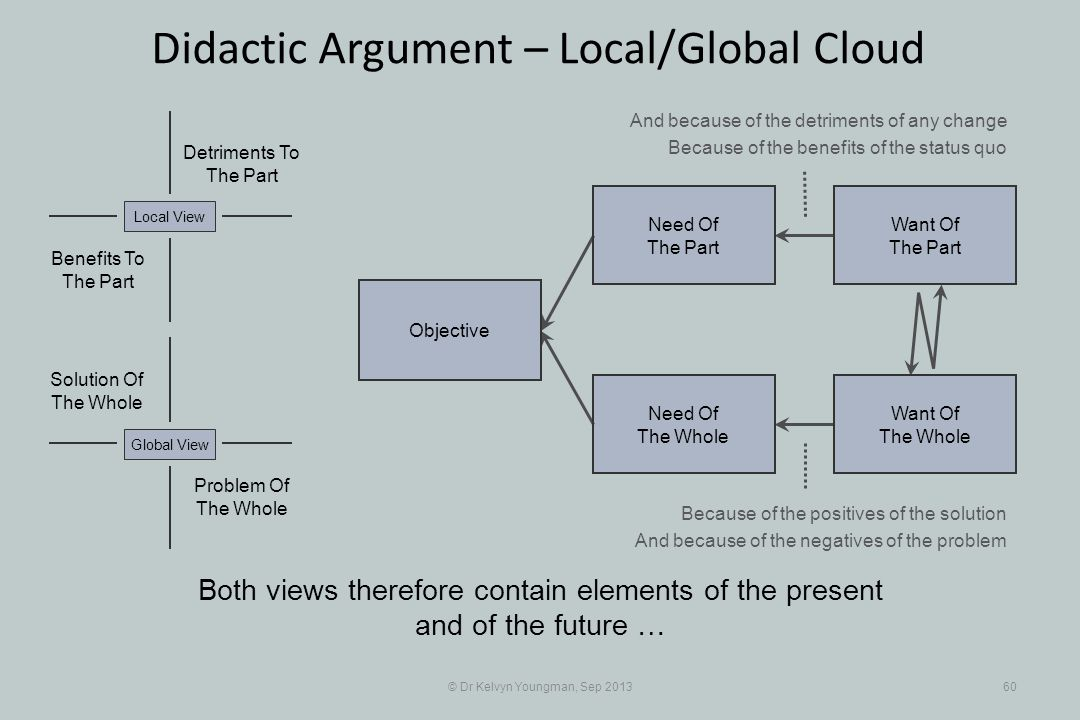 © Dr Kelvyn Youngman, Sep 201360 Didactic Argument – Local/Global Cloud Objective Need Of The Whole Need Of The Part Want Of The Part Want Of The Whol