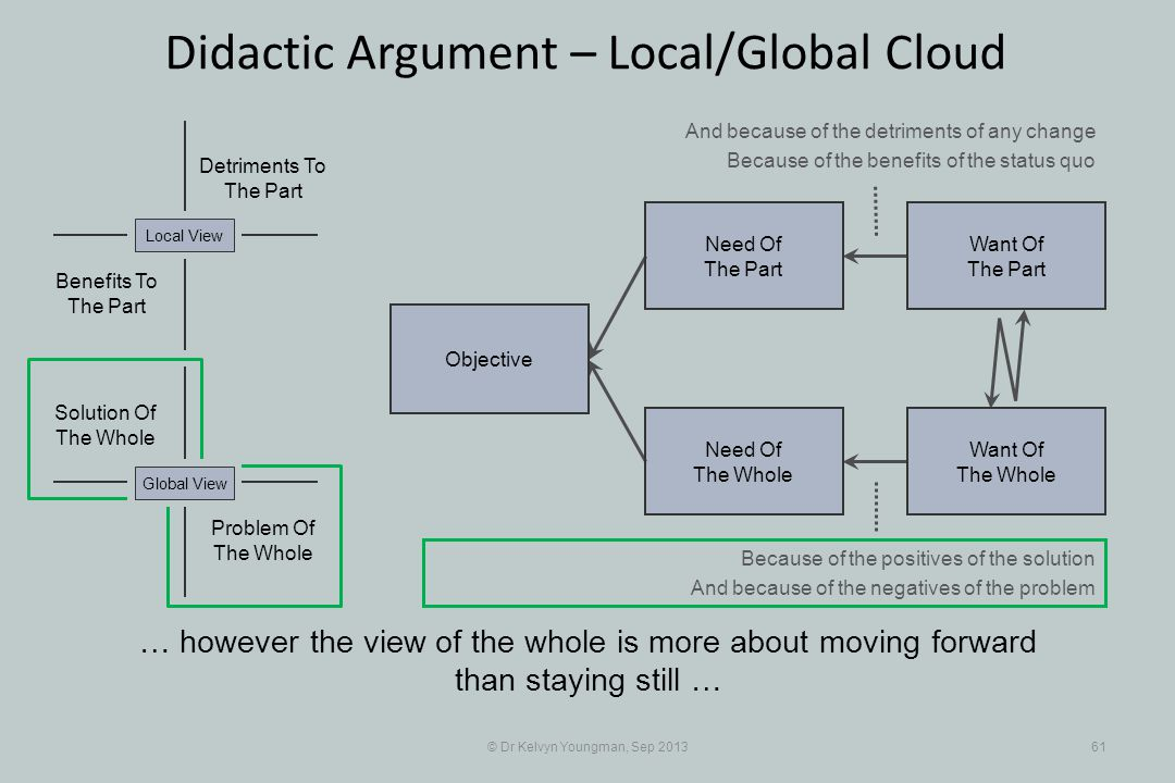 © Dr Kelvyn Youngman, Sep 201361 Didactic Argument – Local/Global Cloud Objective Need Of The Whole Need Of The Part Want Of The Part Want Of The Whol