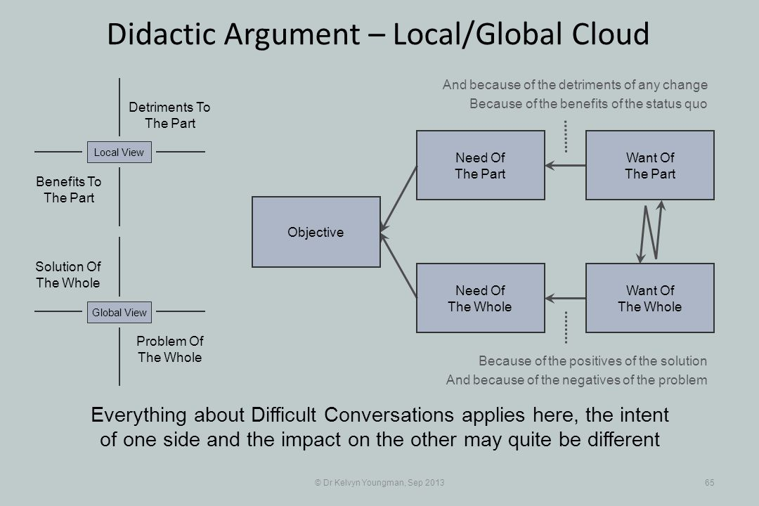 © Dr Kelvyn Youngman, Sep 201365 Didactic Argument – Local/Global Cloud Objective Need Of The Whole Need Of The Part Want Of The Part Want Of The Whole Problem Of The Whole Solution Of The Whole Detriments To The Part Benefits To The Part Global ViewLocal View And because of the detriments of any change Because of the benefits of the status quo Because of the positives of the solution And because of the negatives of the problem Everything about Difficult Conversations applies here, the intent of one side and the impact on the other may quite be different
