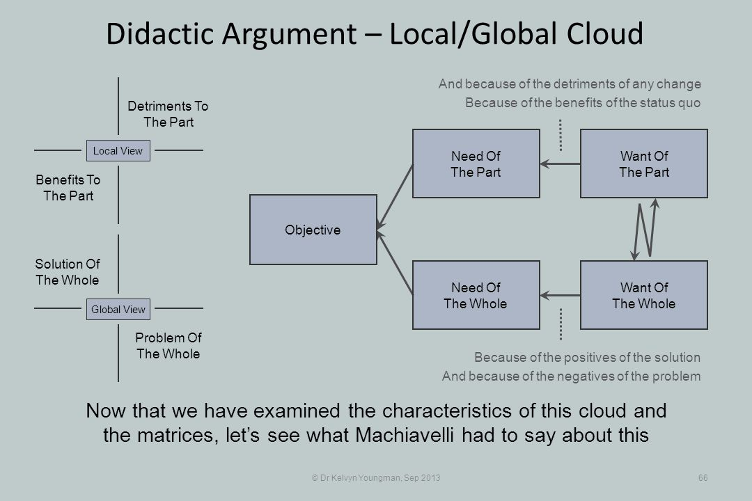 © Dr Kelvyn Youngman, Sep 201366 Didactic Argument – Local/Global Cloud Objective Need Of The Whole Need Of The Part Want Of The Part Want Of The Whole Problem Of The Whole Solution Of The Whole Detriments To The Part Benefits To The Part Global ViewLocal View And because of the detriments of any change Because of the benefits of the status quo Because of the positives of the solution And because of the negatives of the problem Now that we have examined the characteristics of this cloud and the matrices, lets see what Machiavelli had to say about this