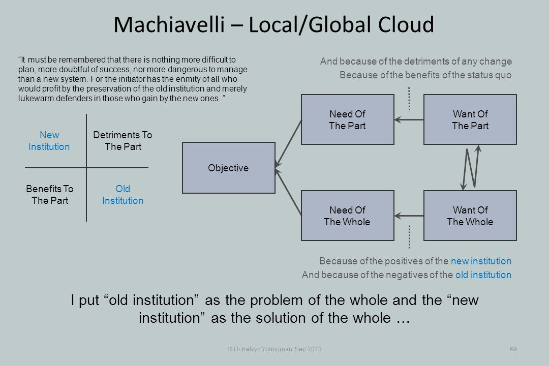 © Dr Kelvyn Youngman, Sep 201369 Machiavelli – Local/Global Cloud I put old institution as the problem of the whole and the new institution as the solution of the whole … Objective Need Of The Whole Need Of The Part Want Of The Part Want Of The Whole Old Institution New Institution Detriments To The Part Benefits To The Part It must be remembered that there is nothing more difficult to plan, more doubtful of success, nor more dangerous to manage than a new system.