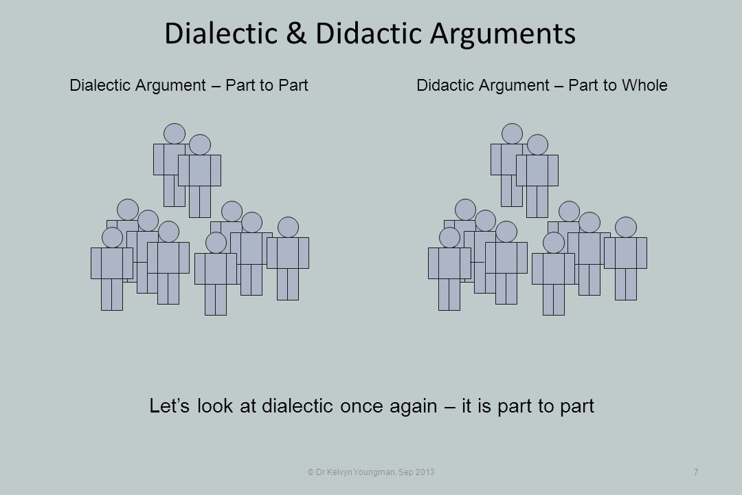 © Dr Kelvyn Youngman, Sep 20137 Dialectic & Didactic Arguments Dialectic Argument – Part to PartDidactic Argument – Part to Whole Lets look at dialectic once again – it is part to part