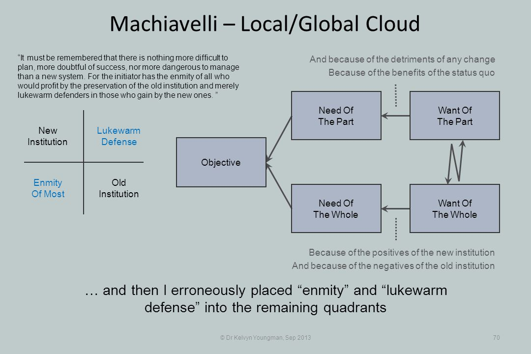 © Dr Kelvyn Youngman, Sep 201370 Machiavelli – Local/Global Cloud … and then I erroneously placed enmity and lukewarm defense into the remaining quadrants Objective Need Of The Whole Need Of The Part Want Of The Part Want Of The Whole Old Institution New Institution Lukewarm Defense Enmity Of Most It must be remembered that there is nothing more difficult to plan, more doubtful of success, nor more dangerous to manage than a new system.