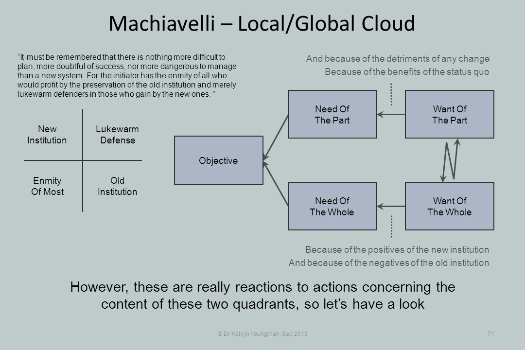 © Dr Kelvyn Youngman, Sep 201371 Machiavelli – Local/Global Cloud However, these are really reactions to actions concerning the content of these two q
