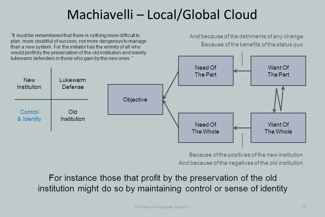 © Dr Kelvyn Youngman, Sep 201372 Machiavelli – Local/Global Cloud For instance those that profit by the preservation of the old institution might do s