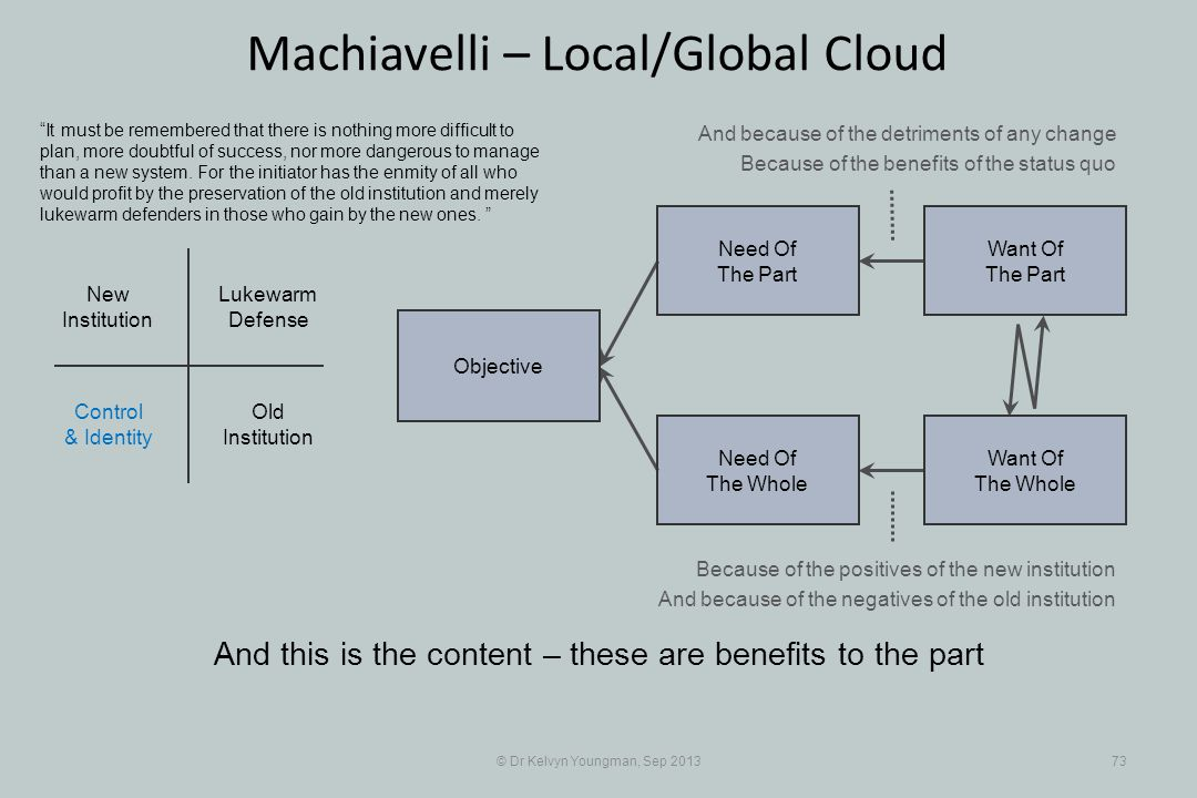 © Dr Kelvyn Youngman, Sep 201373 Machiavelli – Local/Global Cloud And this is the content – these are benefits to the part Objective Need Of The Whole Need Of The Part Want Of The Part Want Of The Whole Old Institution New Institution Lukewarm Defense Control & Identity It must be remembered that there is nothing more difficult to plan, more doubtful of success, nor more dangerous to manage than a new system.