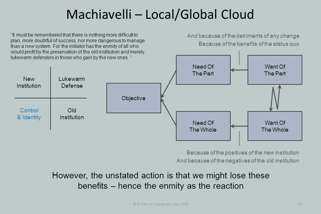 © Dr Kelvyn Youngman, Sep 201374 Machiavelli – Local/Global Cloud However, the unstated action is that we might lose these benefits – hence the enmity as the reaction Objective Need Of The Whole Need Of The Part Want Of The Part Want Of The Whole Old Institution New Institution Lukewarm Defense Control & Identity It must be remembered that there is nothing more difficult to plan, more doubtful of success, nor more dangerous to manage than a new system.