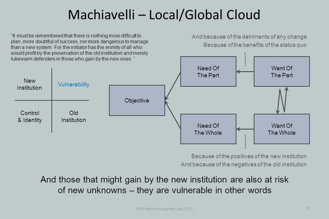 © Dr Kelvyn Youngman, Sep 201375 Machiavelli – Local/Global Cloud Objective Need Of The Whole Need Of The Part Want Of The Part Want Of The Whole Old Institution New Institution Vulnerability Control & Identity It must be remembered that there is nothing more difficult to plan, more doubtful of success, nor more dangerous to manage than a new system.